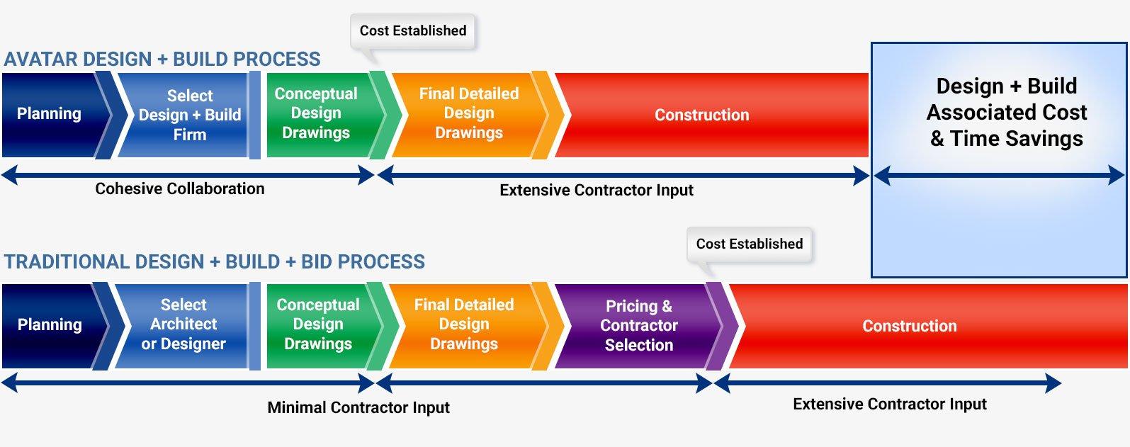 Commercial Design Build Construction Firms Boston MA