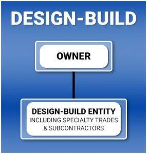 Design Build Contractors Boston